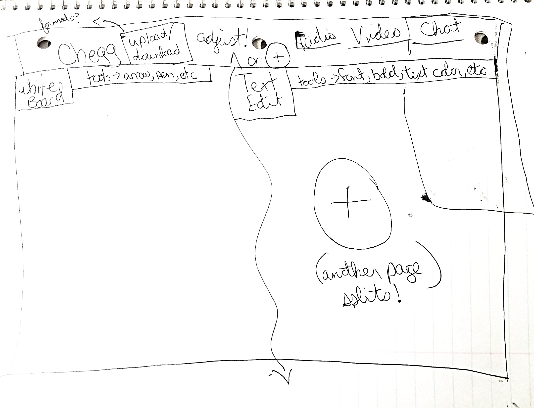 Drawing from an user in the user research study.