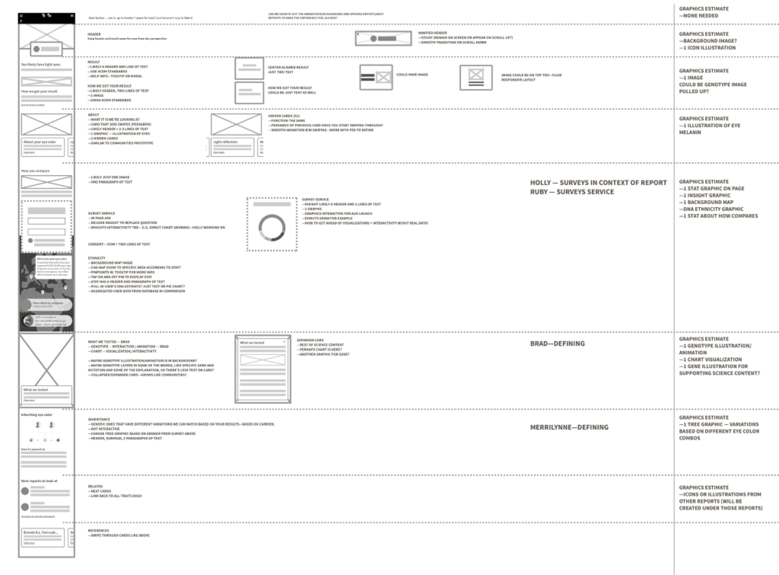 This was the template structure in wireframe state and how divided up the work between designers. I led the charge on keep everyone organized, on-time, and holding design reviews.
