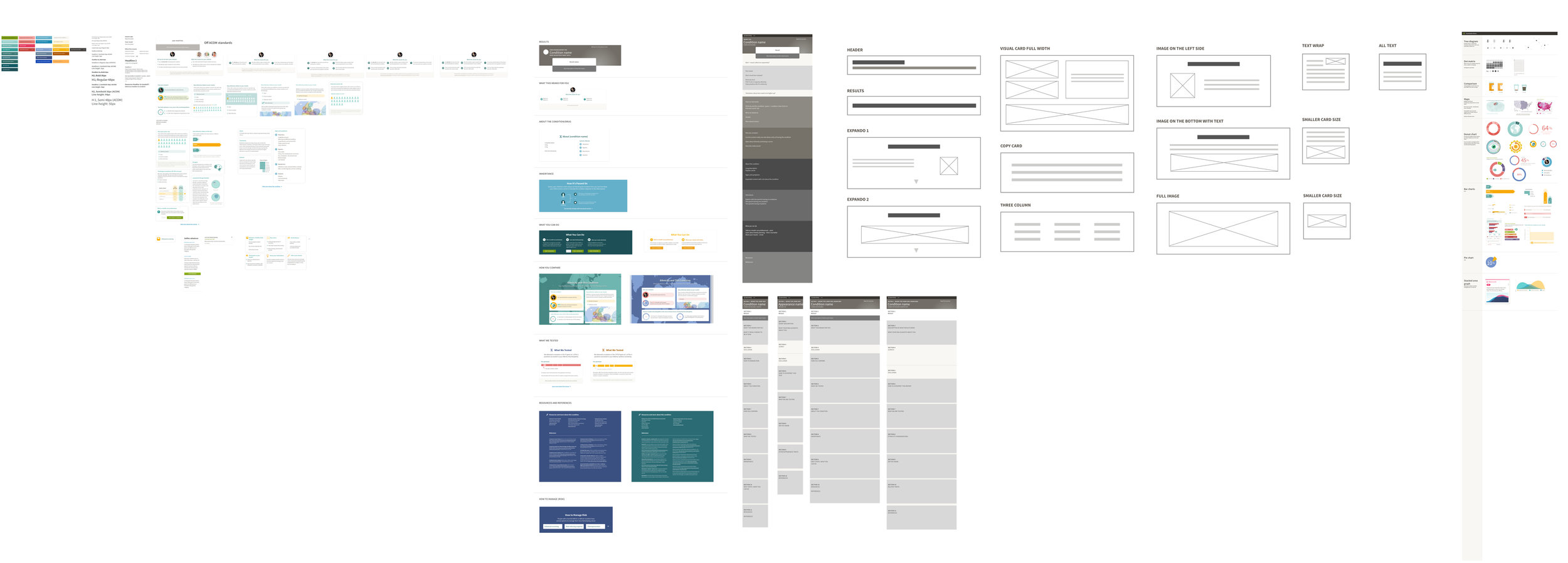 design system - Outlined report components as ideas grew to promote consistency throughout the product and align with existing features.