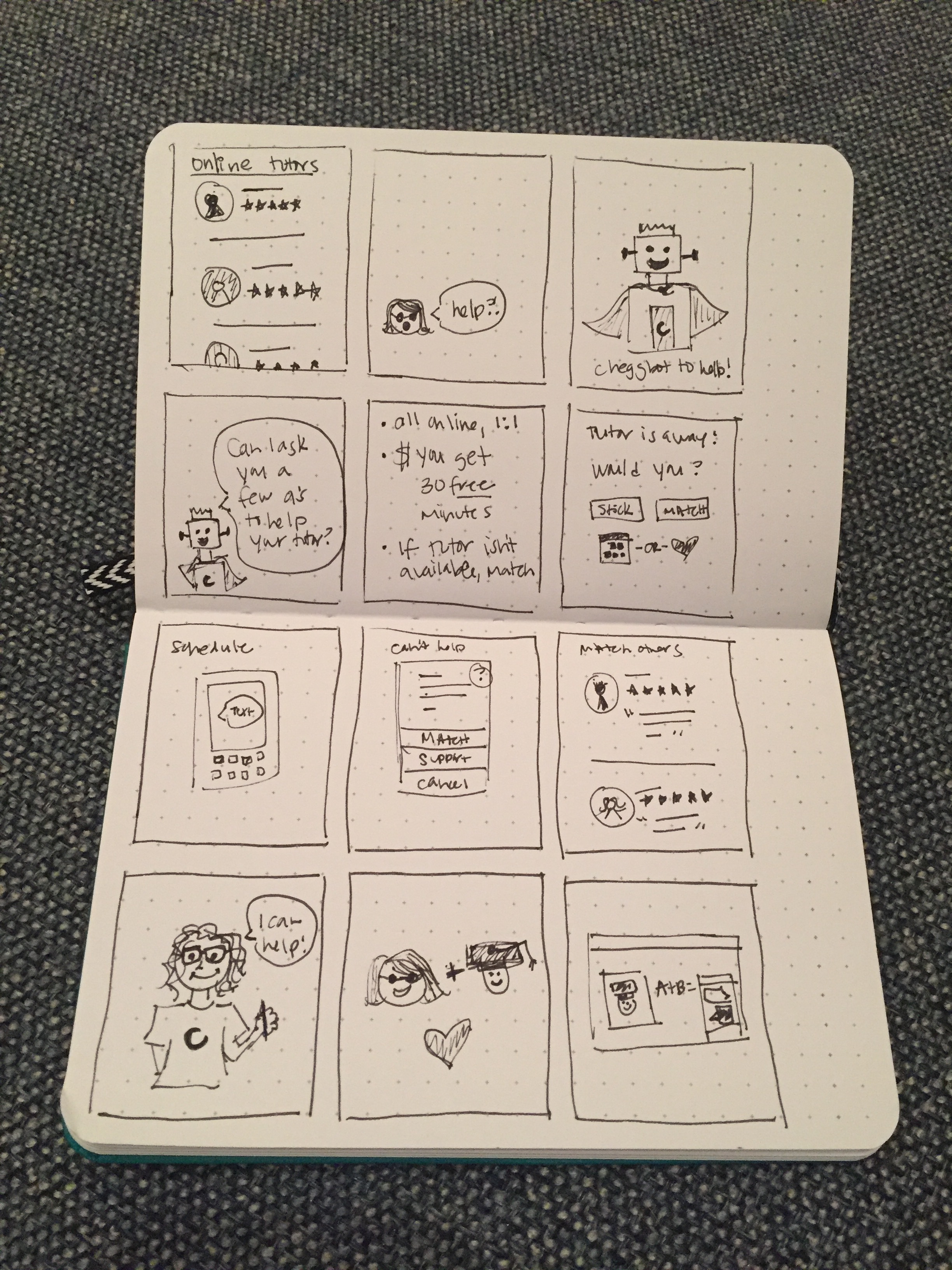 storyboard - Laid out the story of a chatbot guiding the student to a tutor when they were having trouble connecting to one. This set the foundation for the prototype.