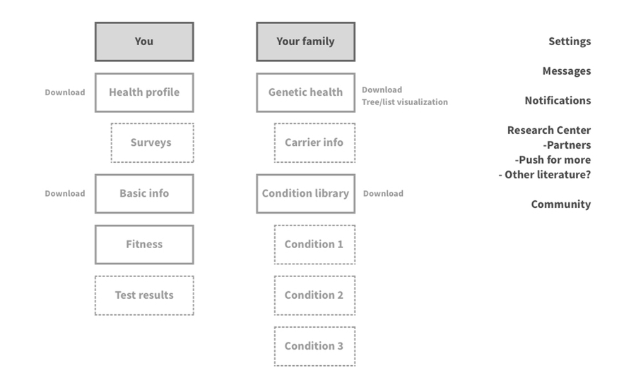 proposal for IA - Architected the site information based on the user research learnings.