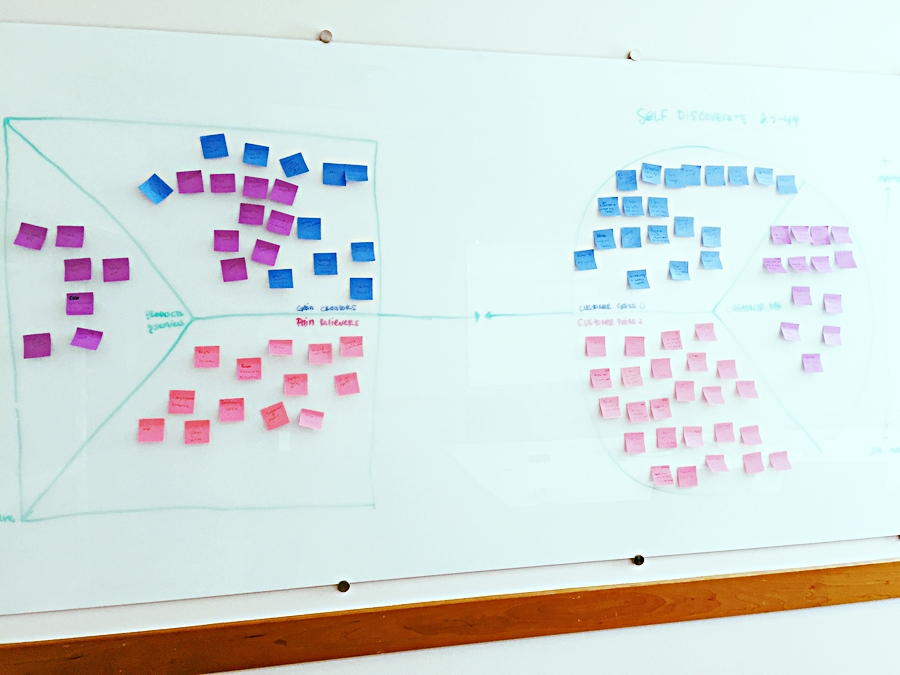 value propositions - Led an exercise with UX, product, dev, and marketing to go through the customer jobs, pains and gains, and map them to product opportunities.