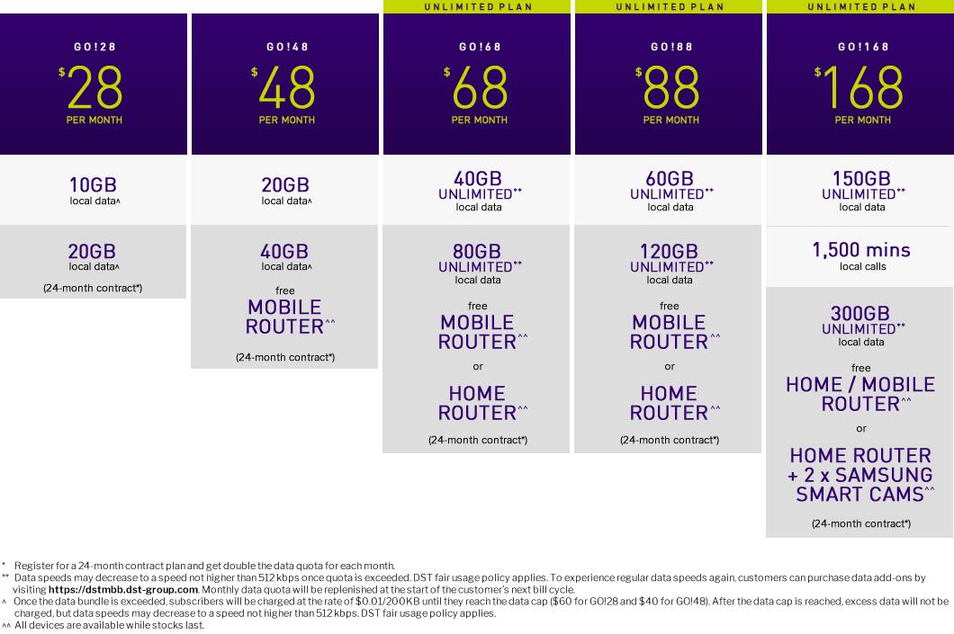 GO!broadband Postpaid Plans