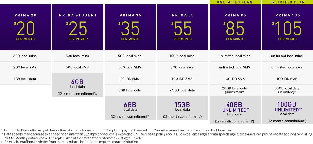 Prima postpaid mobile plans