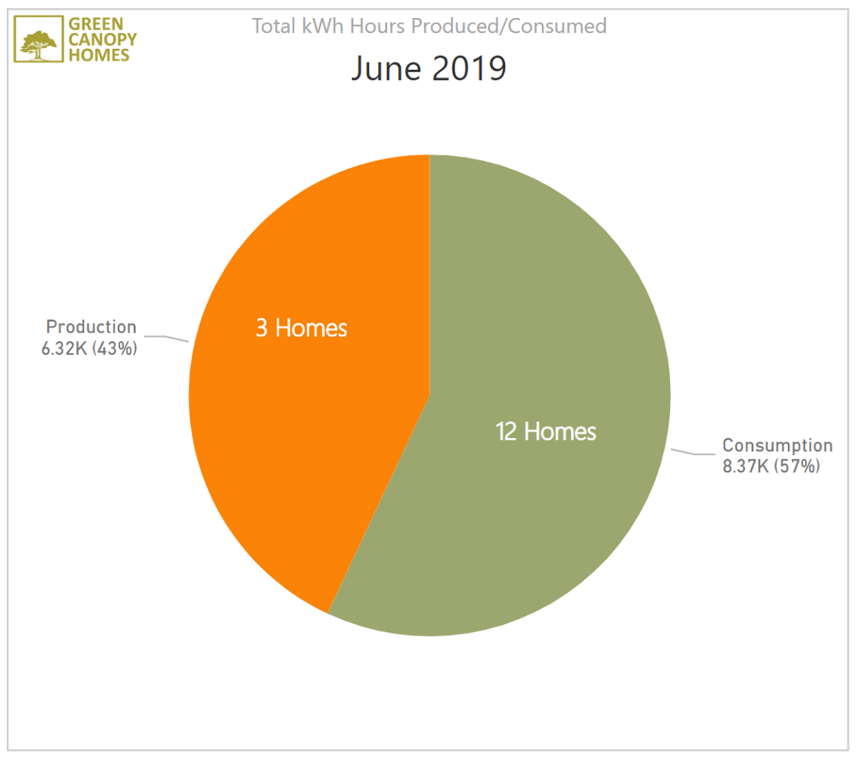 The energy production of our three homes with solar panels was almost enough to offset the total consumption of all 15 homes combined!