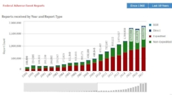 Search 15 million adverse event reports in the FDA FAERS database