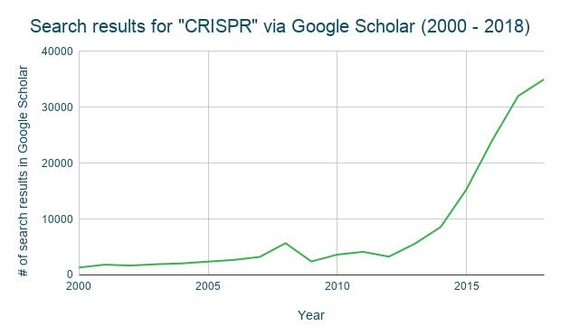 """Caption: Number of Google Scholar search results for query """"CRISPR"""" in the indicated year. Search was performed on August 21, 2019. The exponential growth in CRISPR citations after 2012 is a testament to CRISPR's many applications in genome editing and beyond."""