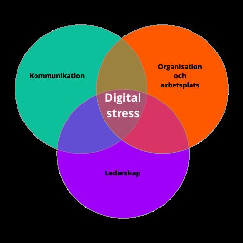 Den digitala stressen uppstår i det gamla sättet att leda, organisera sig och förhålla sig till information till något som alltid är dyrt och värdefullt (Fondberg & Wincent)