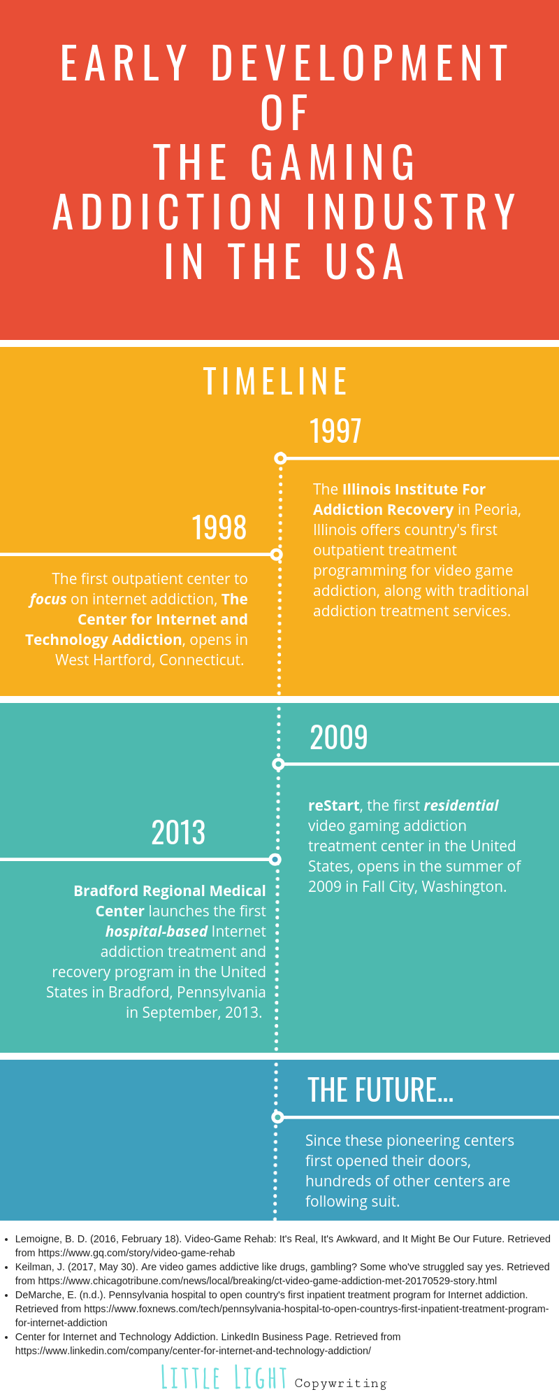 timeline of the development of internet gaming addiction treatment centers in the united states