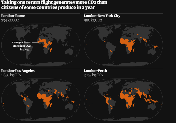 This graphic from the Guardian demonstrates just how much CO2 flying puts into the atmosphere. Orange sections show countries where residents put out less CO2 than each of the flights shown.