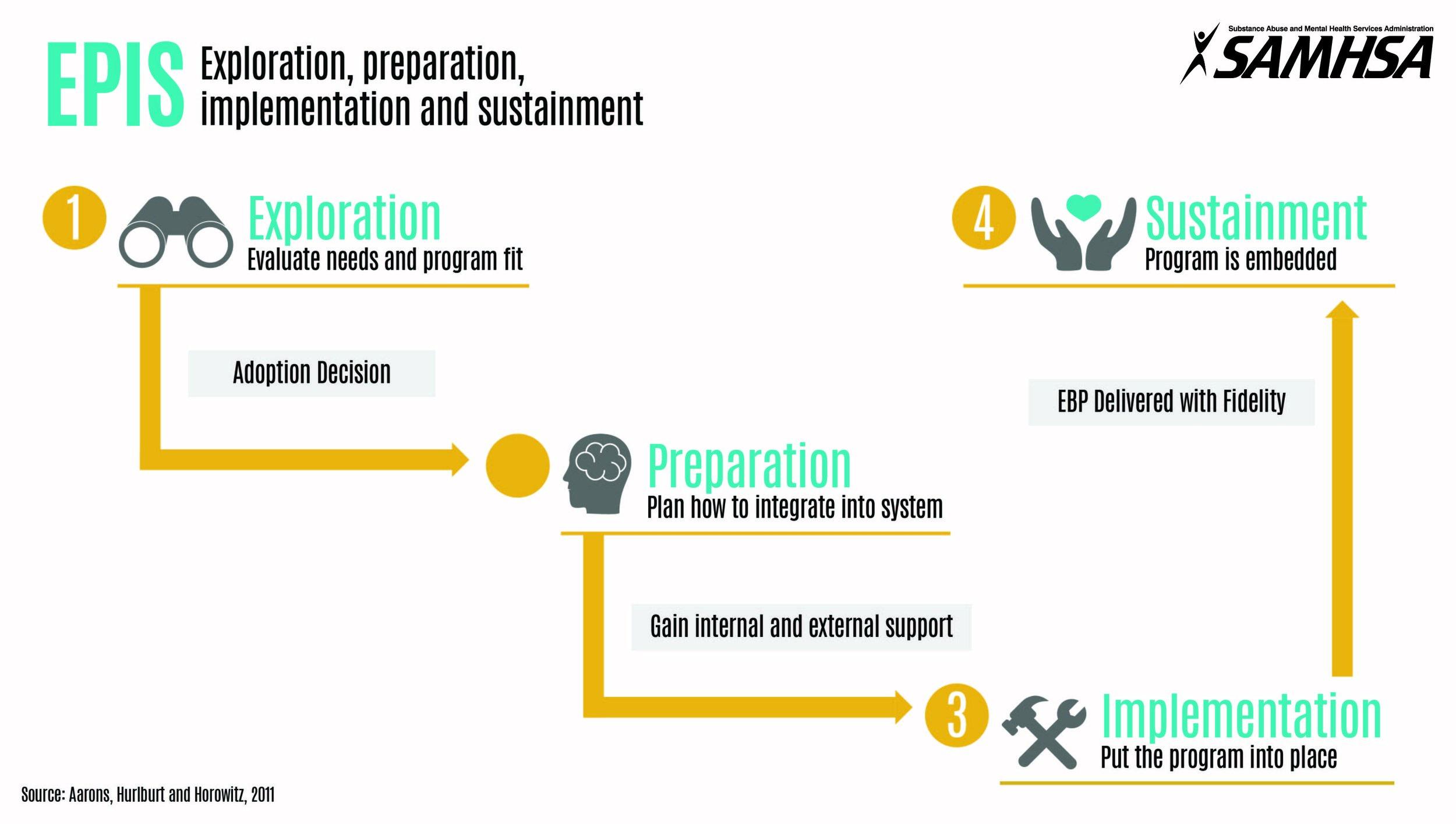 EPIS Graphic.SAMHSA.jpg