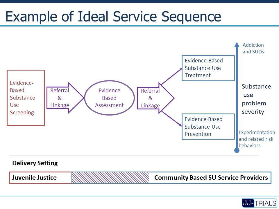 JJTRIALS Ideal service sequence.jpg