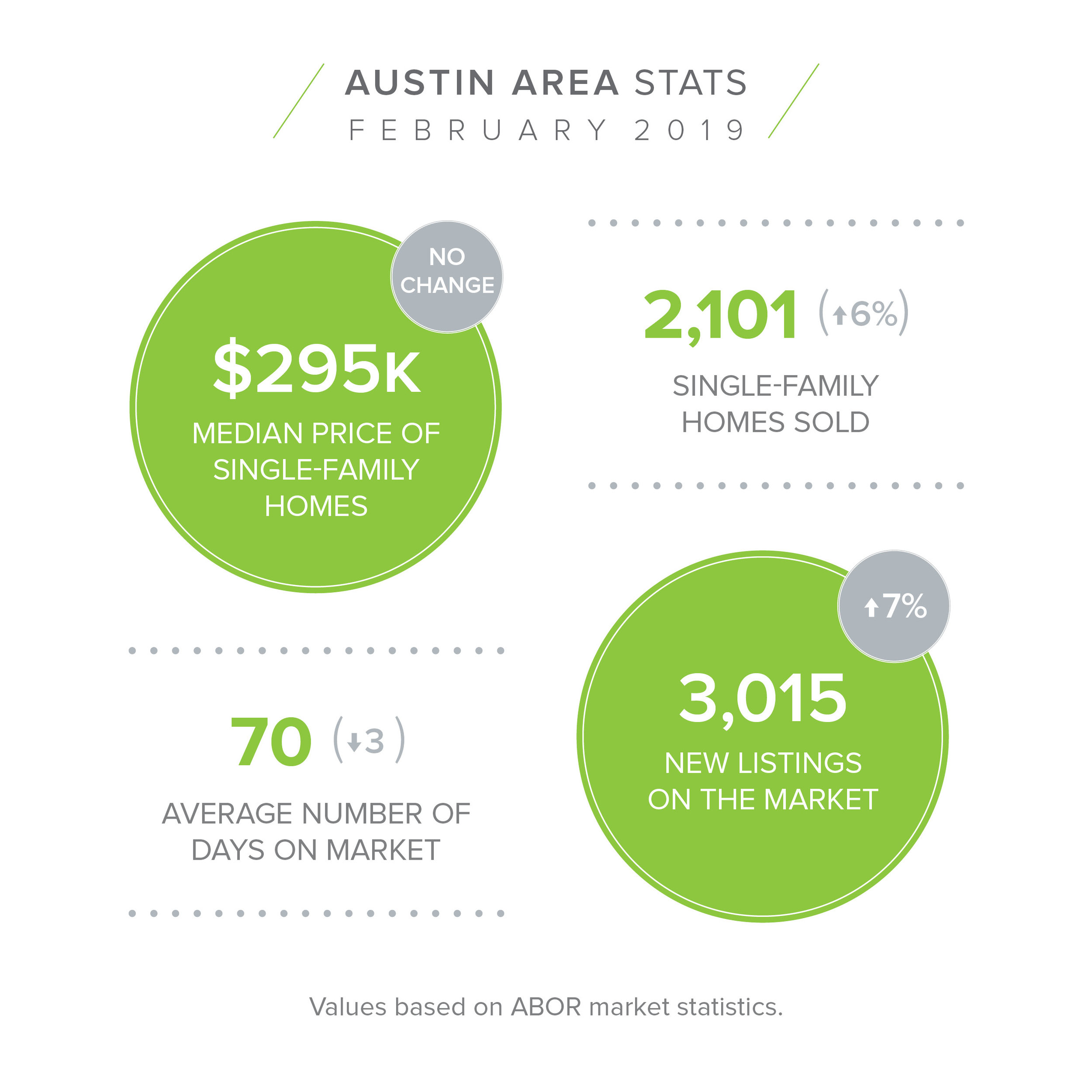 AUSTIN AREA Feb Stats.jpg