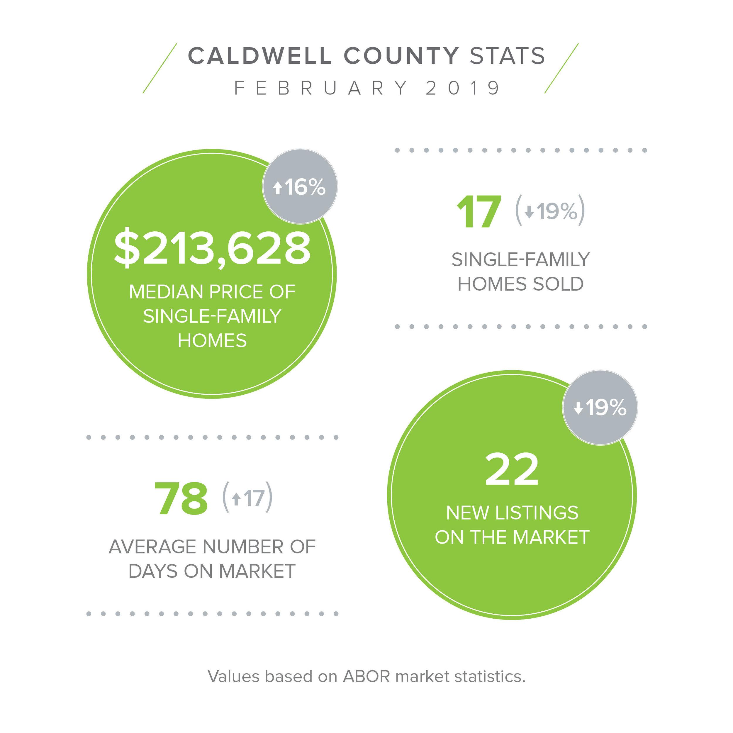 CALDWELL Feb Stats.jpg