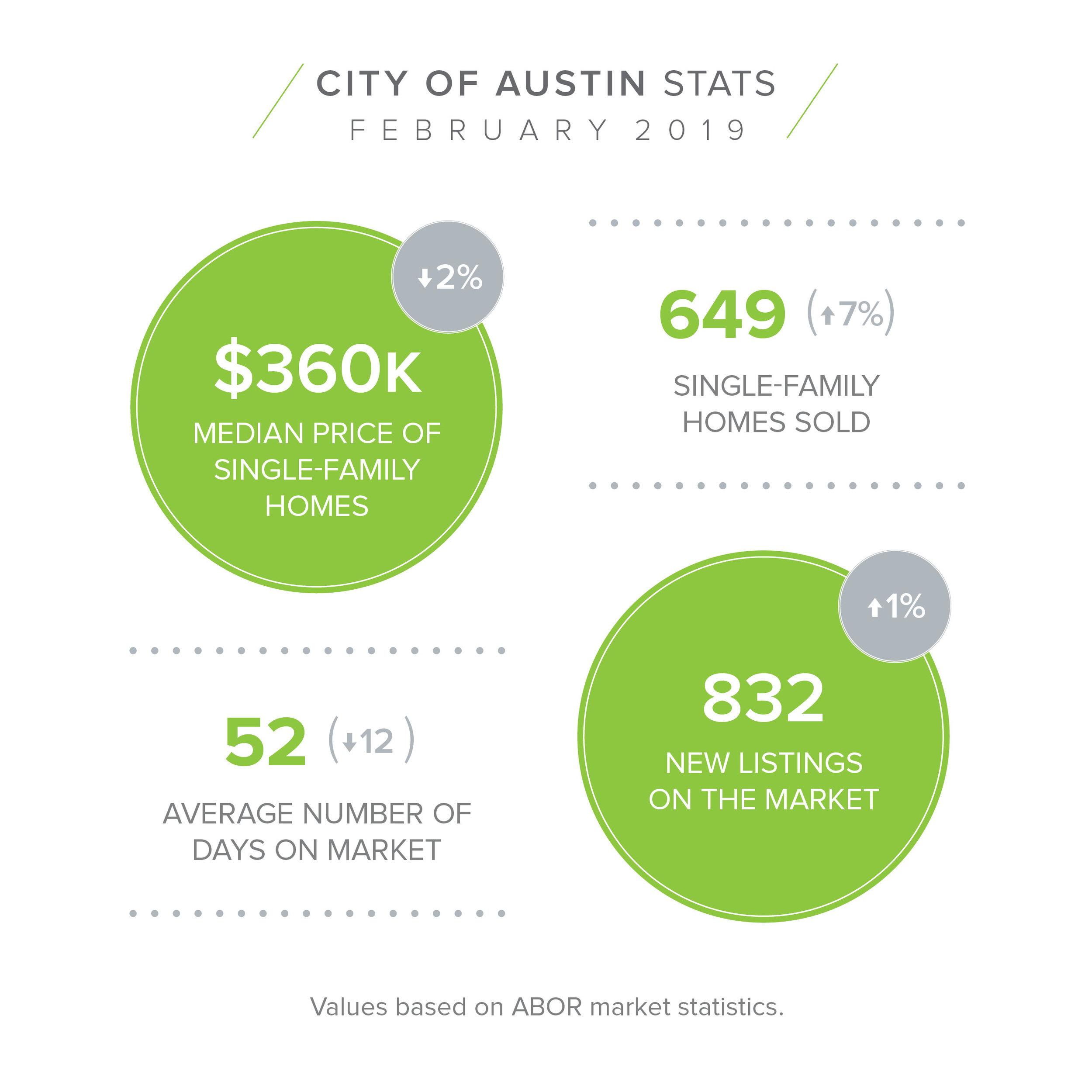 CITY OF AUSTIN Feb Stats.jpg