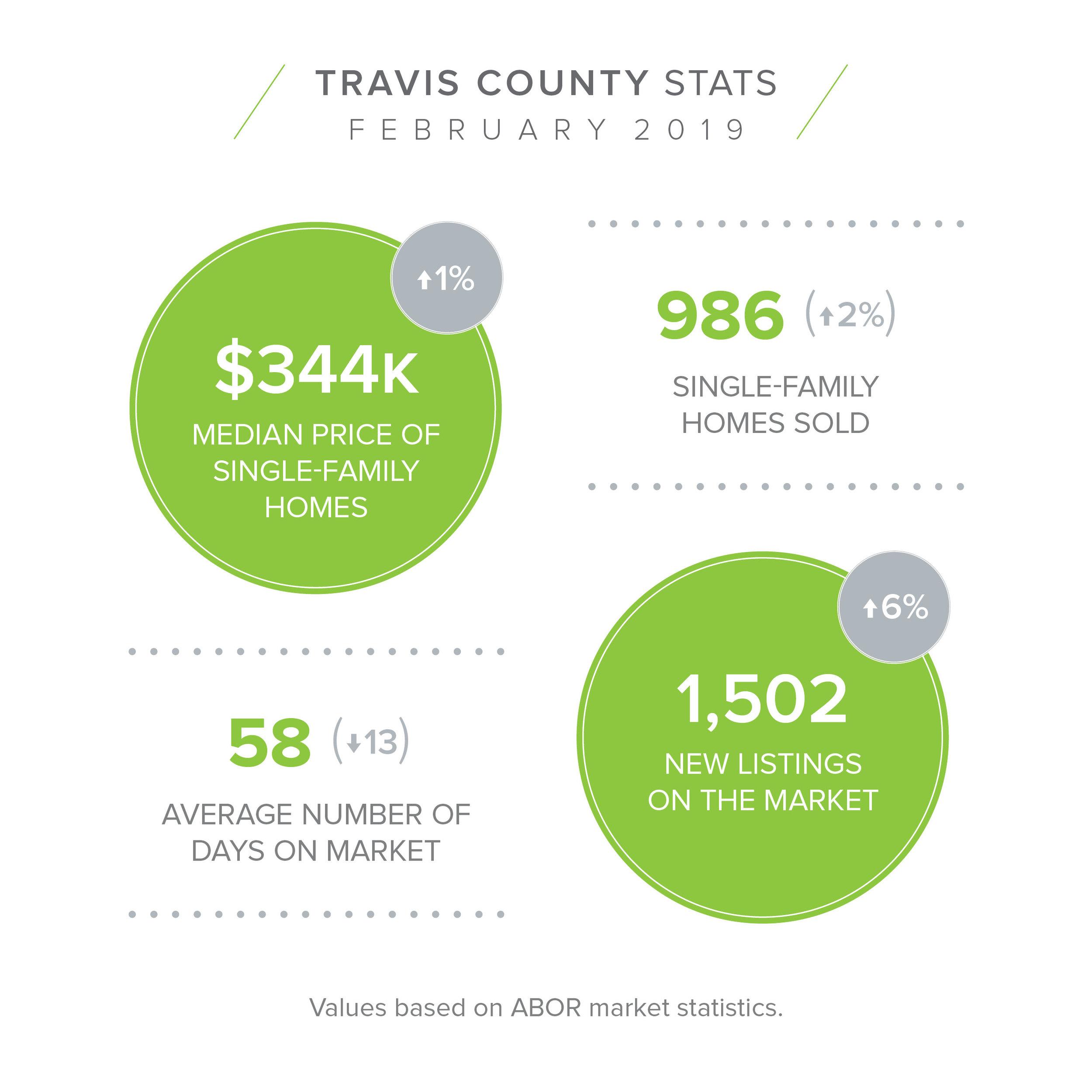TRAVIS COUNTY Feb Stats.jpg