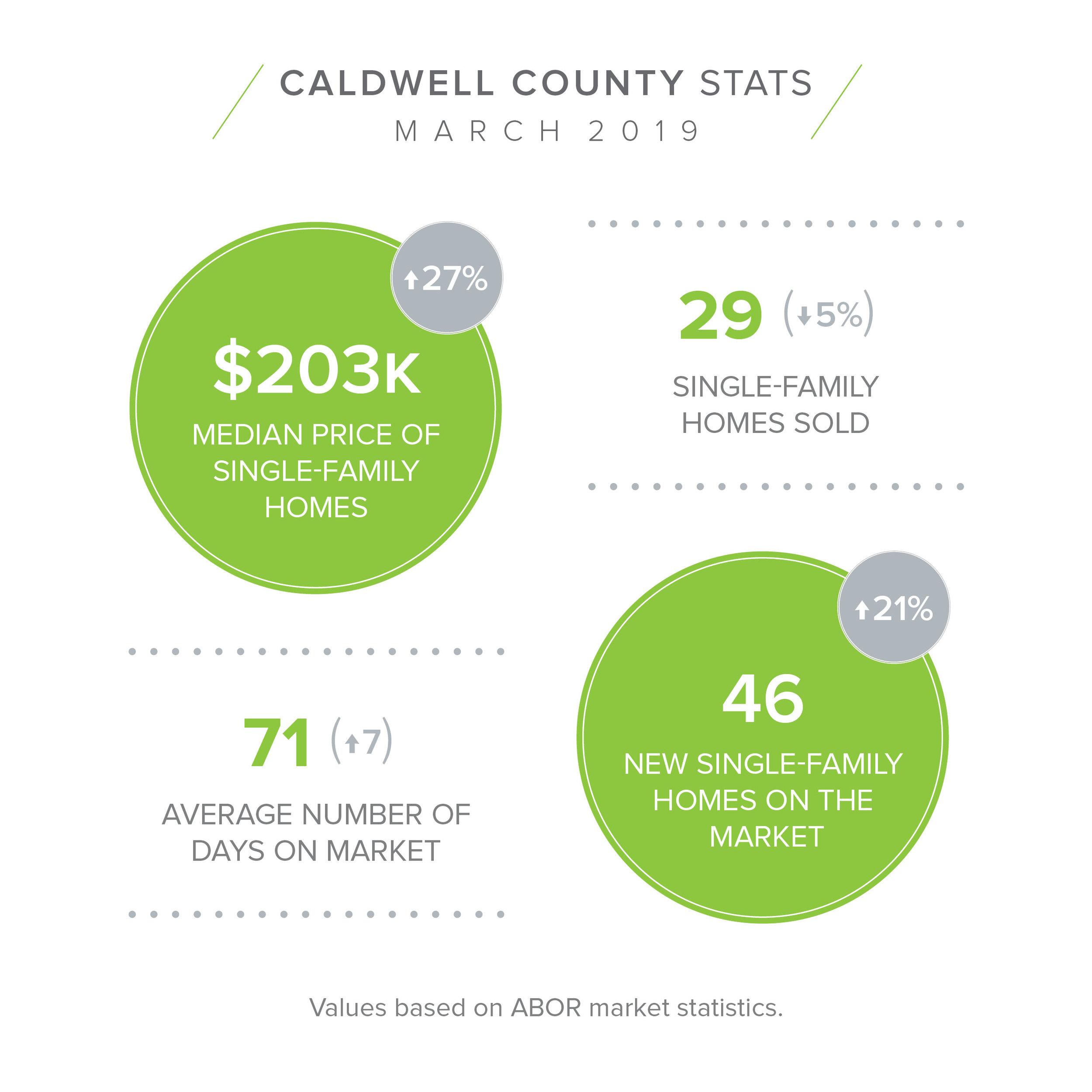 CALDWELL Mar Stats.jpg