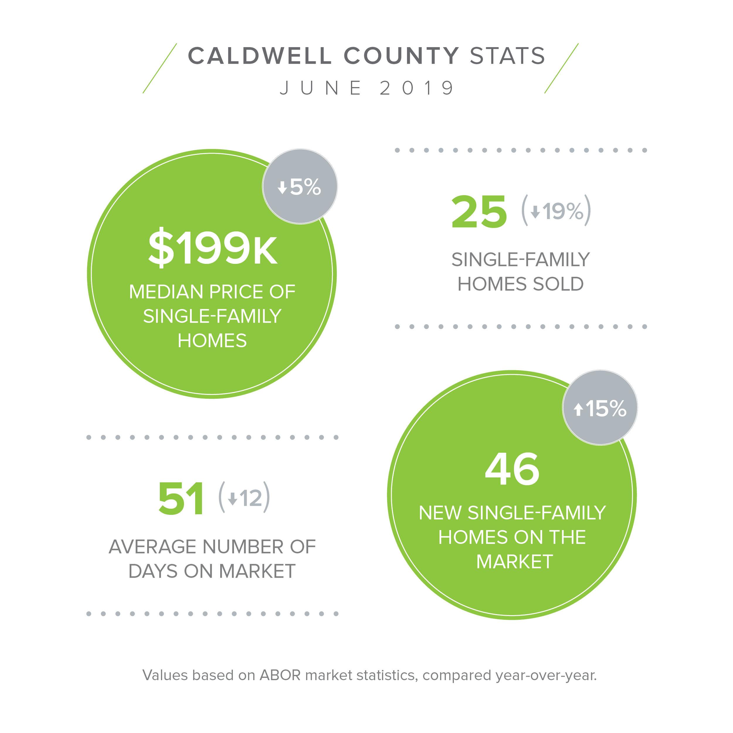 Caldwell June Stats.jpg