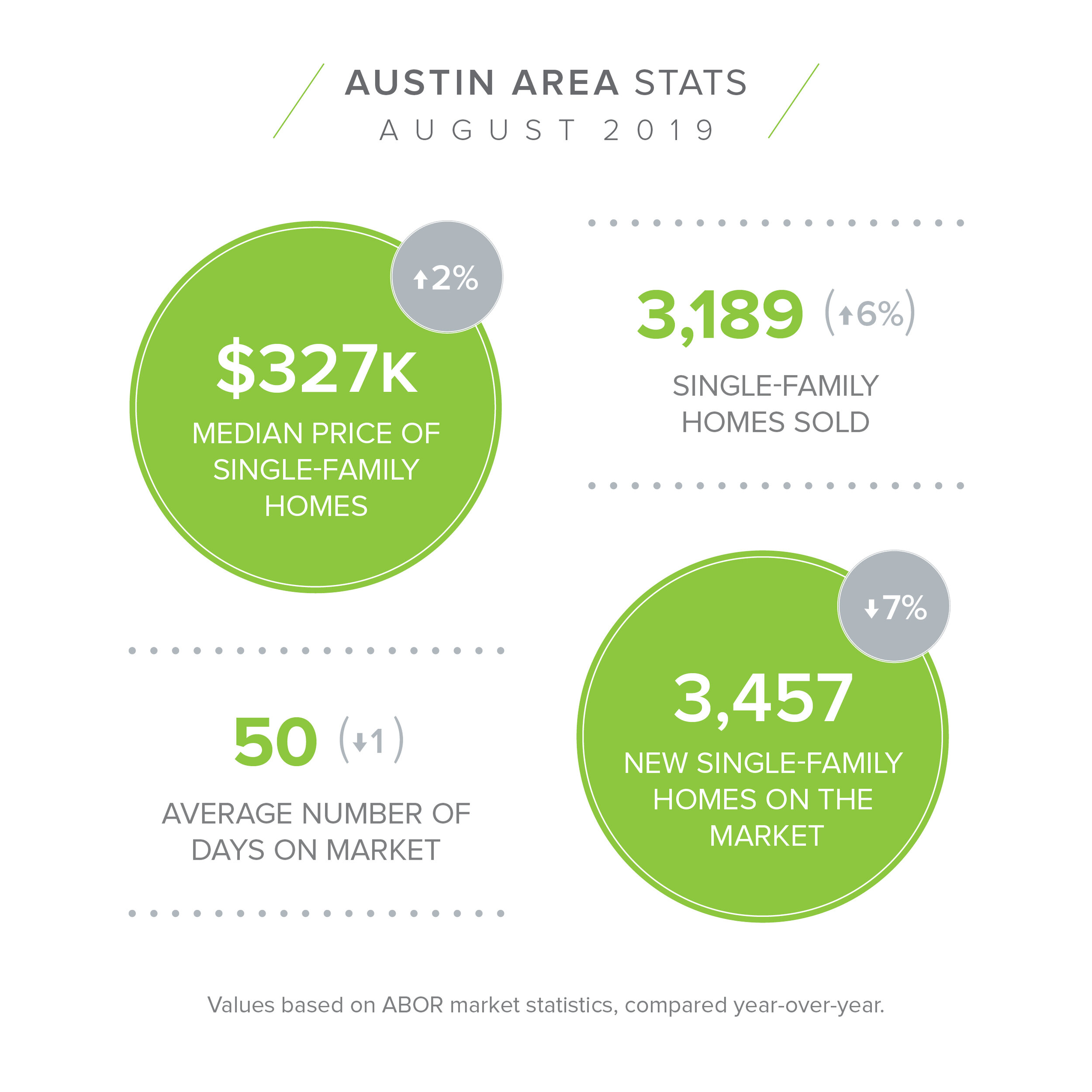 Austin Area - August Stats.jpg