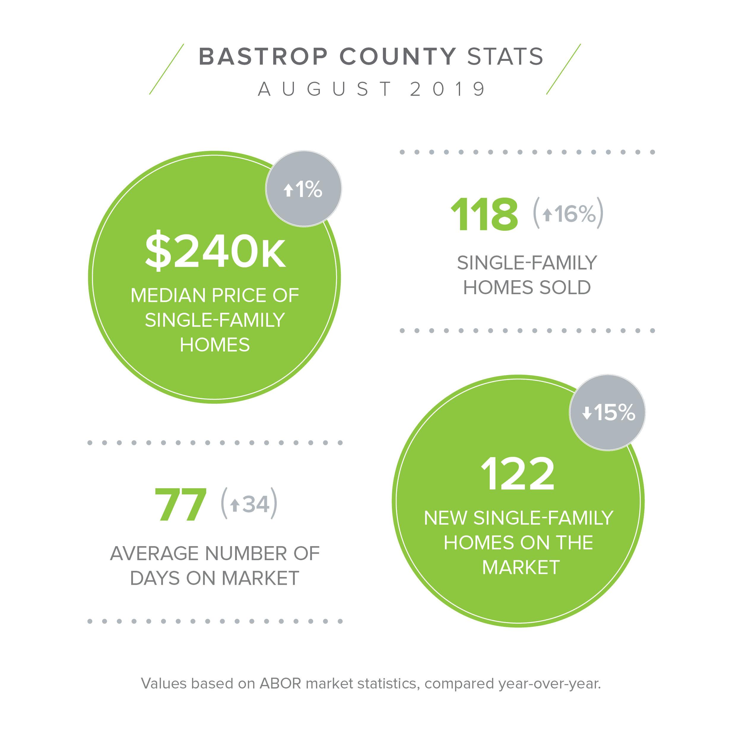 Bastrop  - August Stats.jpg