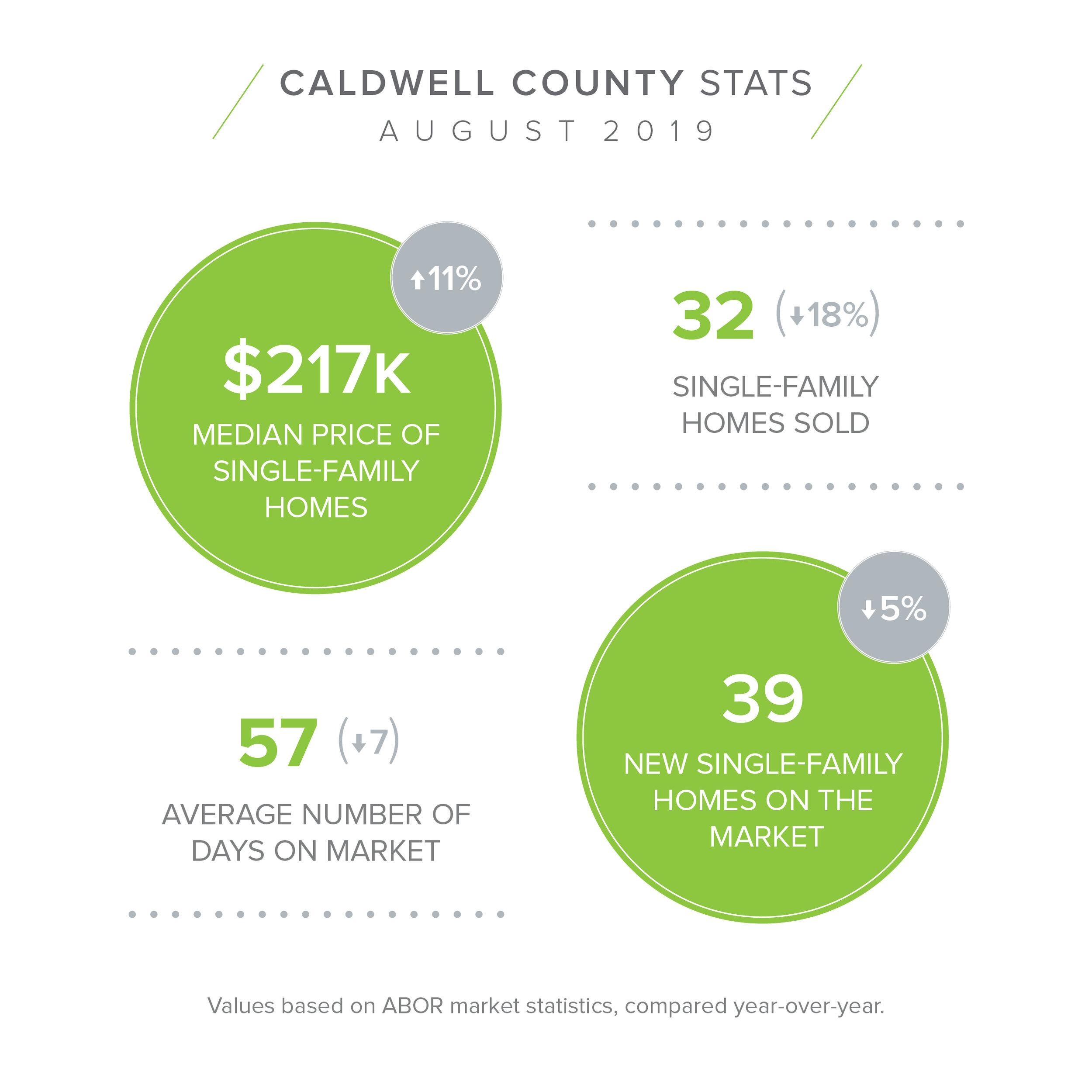 Caldwell  - August Stats.jpg