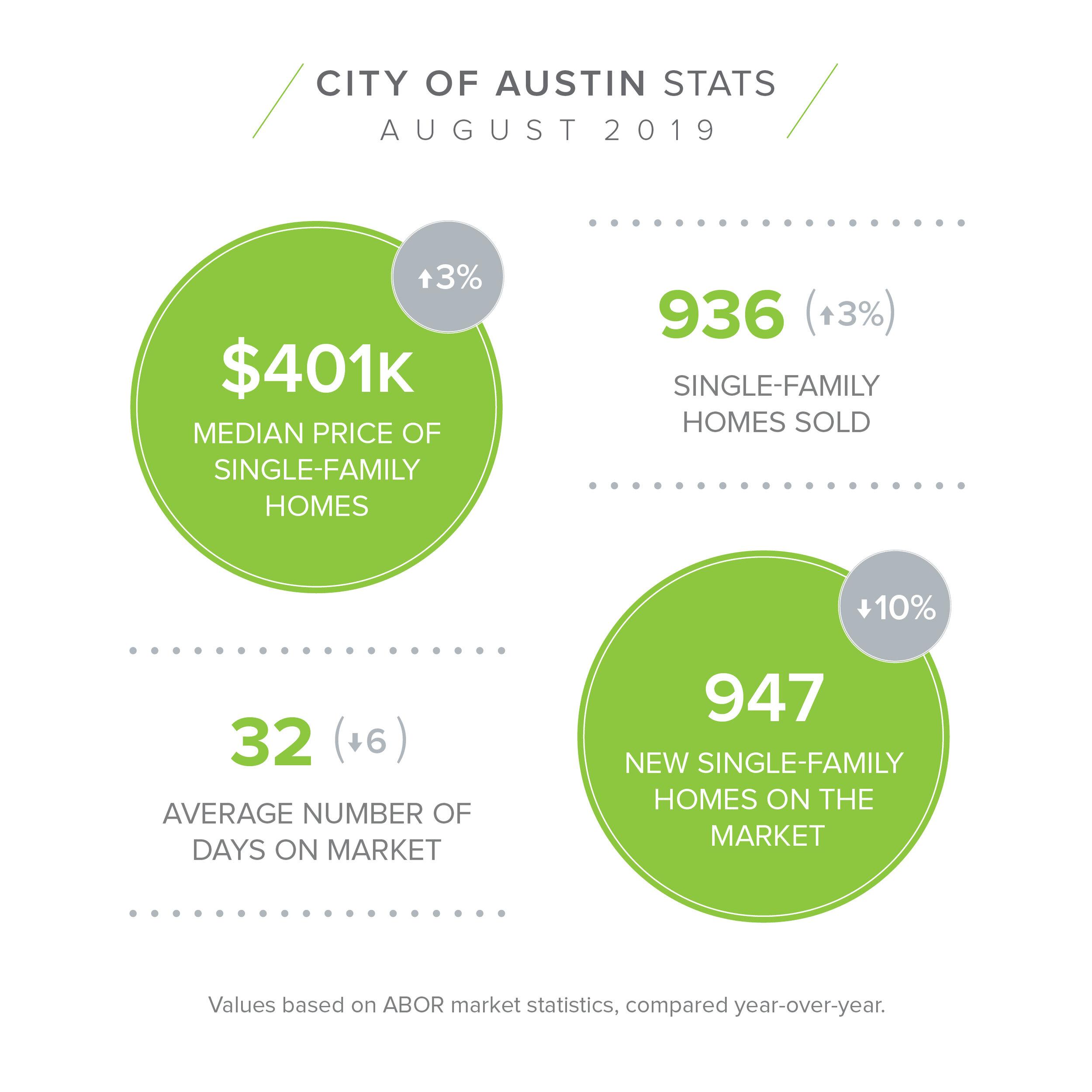 City of Austin - August Stats.jpg