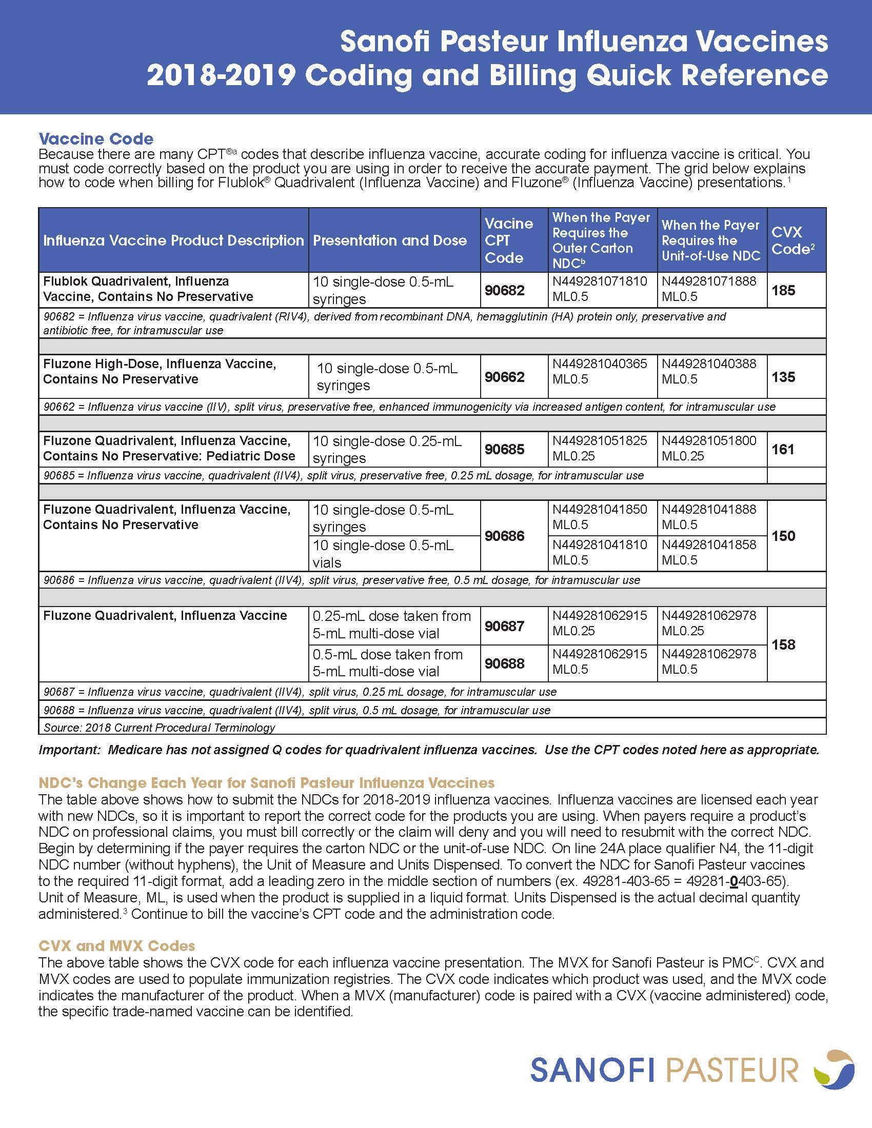 MKT32946-1 Influenza Vaccine 2018-2019 Coding and Billing Quick Reference_Page_1.jpg