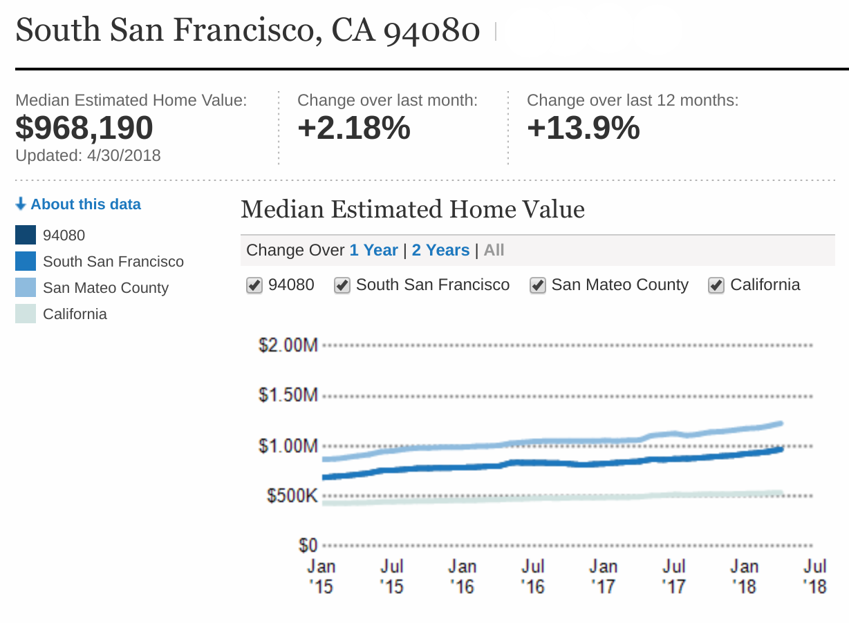 All statistics and charts courtesy of Realtors Property Resource. To get a free and detailed home valuation report, give Ramy Sghayer, Realtor a call at (650)691-5189 or  click here to access your free home value report!