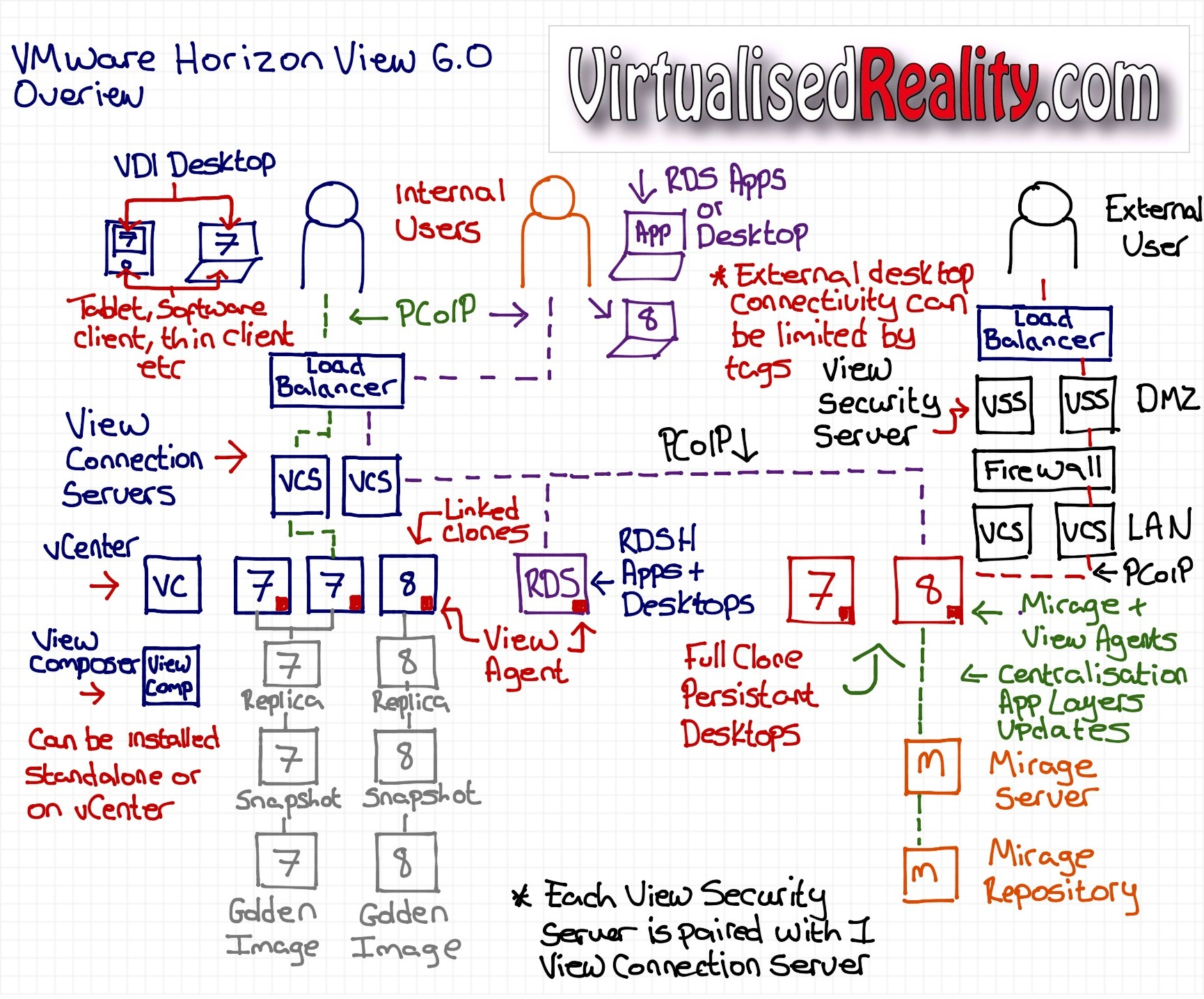 VMware Horizon 6 Architecture