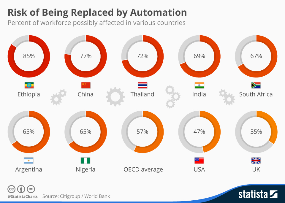 Robots are expected to replace workers around the world.