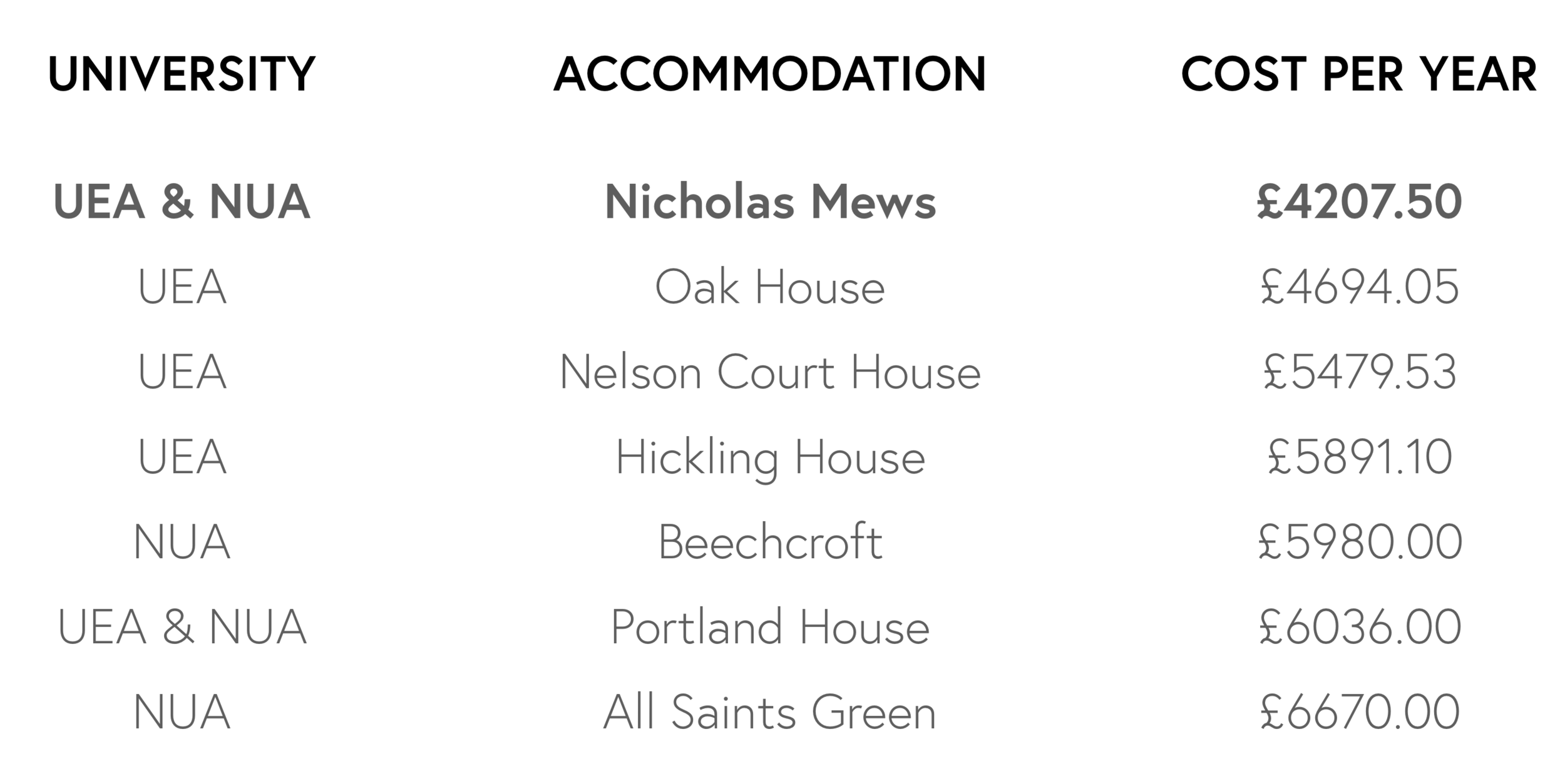 Nicholas Mews is Norwich's best value student accommodation