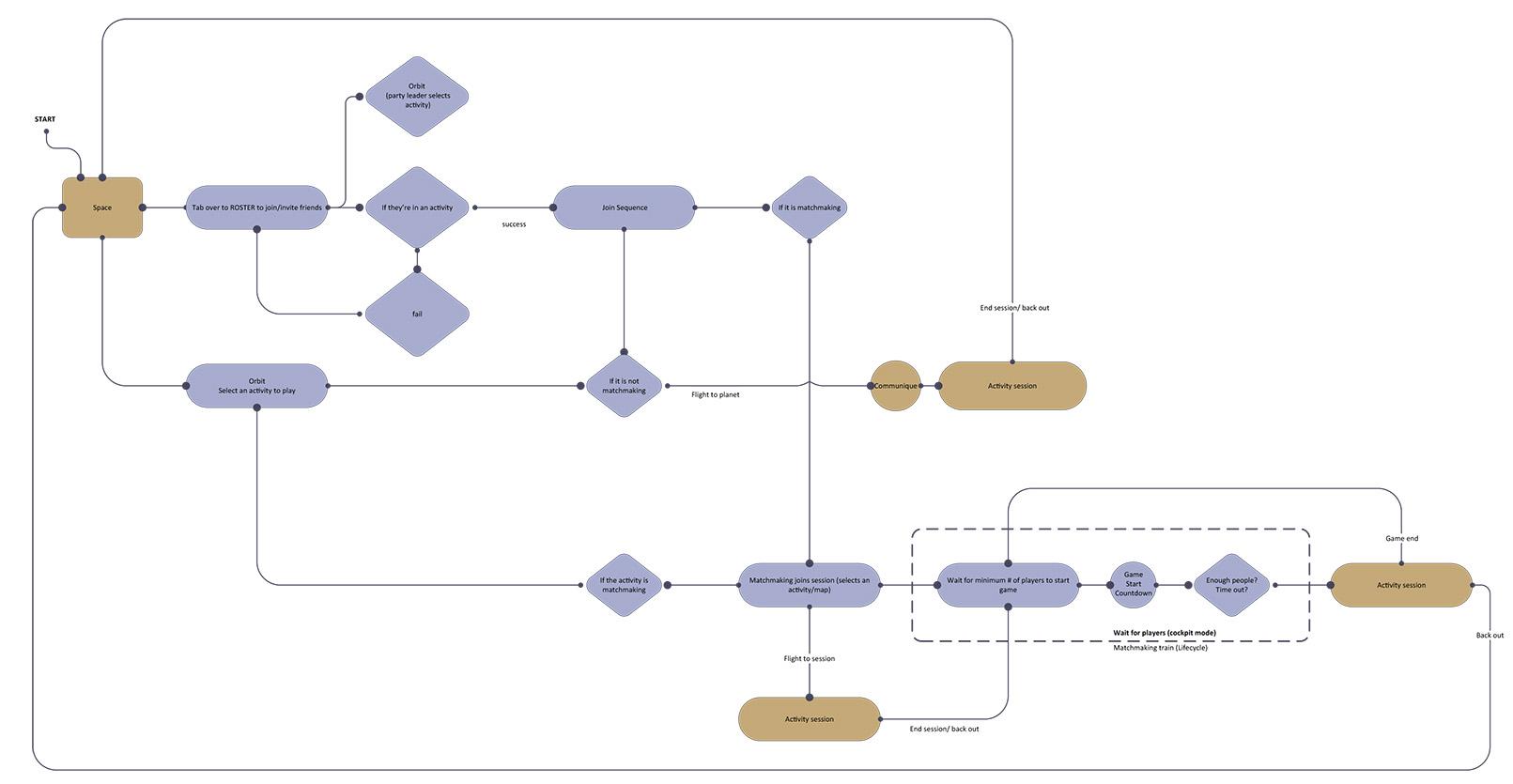matchmaking-flow.jpg