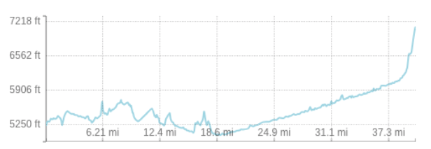 Elevation profile for the hike