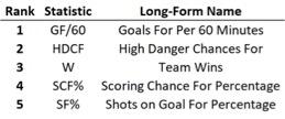 top 5 team stats.jpg