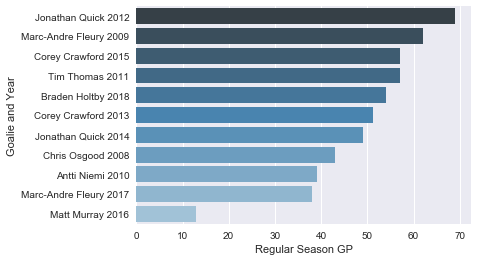 Regular season workload of Cup-winning goalies