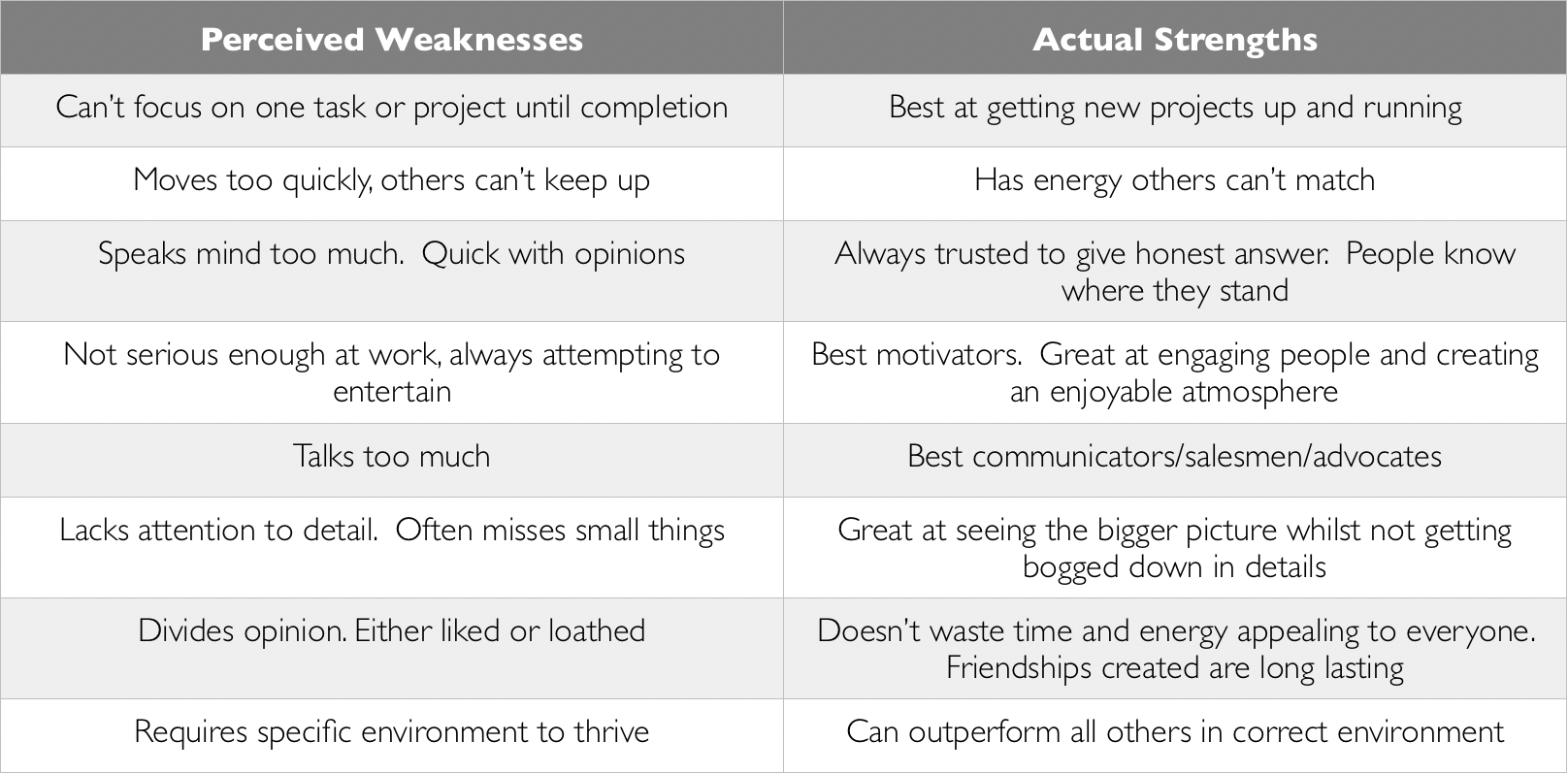 Misperceived Weaknesses Table.png