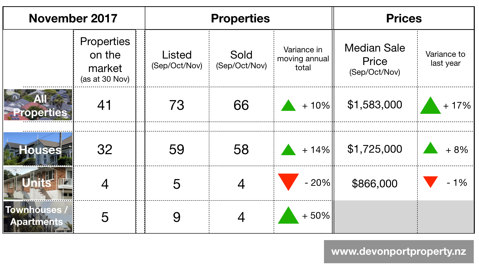 Devonport property all property data Table Nov 17.png