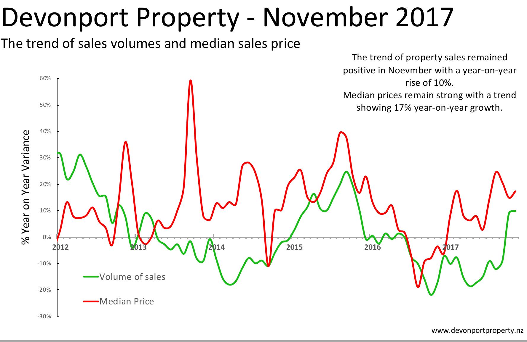 Devonport property sales and median price trends All property Nov 17.png