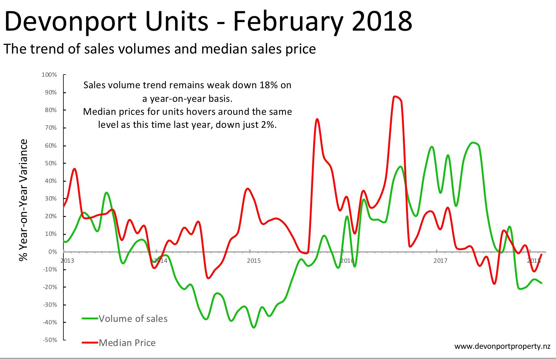 Devonport_Property_sales_data_-MASTER.png