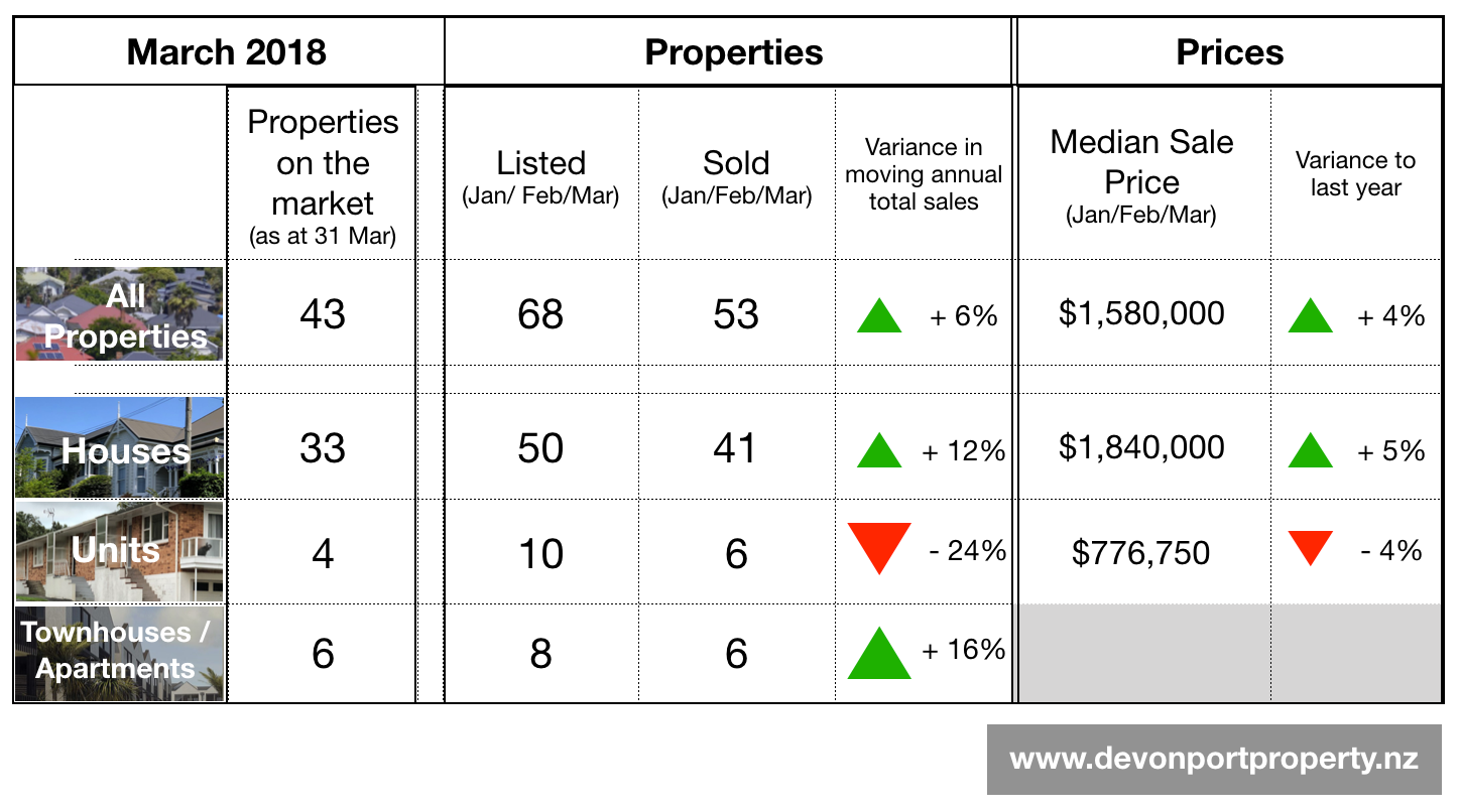 Devonport property report March 2018 key data table.png