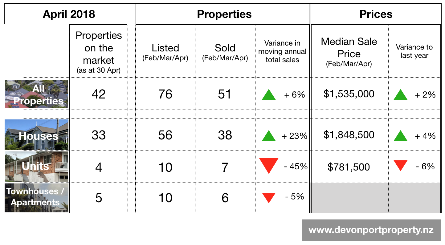 Devonport property summary data April 2018.png