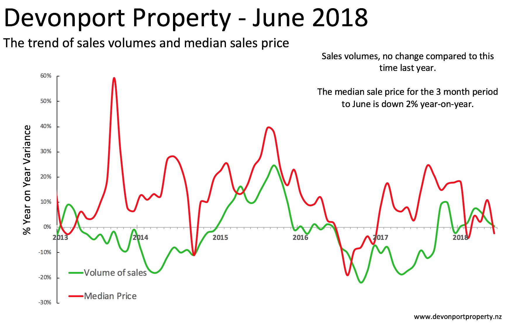 Total property in Devonport June 2018 variance of sales vol and median price.png