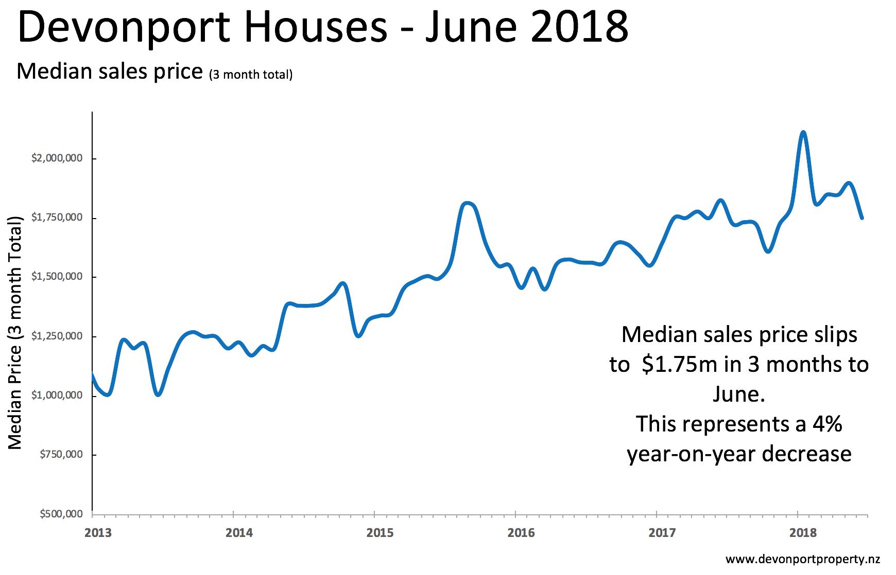 Devonport Houses June 2018 median prices.png