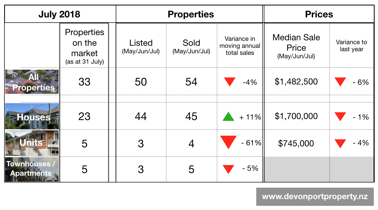 Devonport Property - Summary chart for July 2018.png