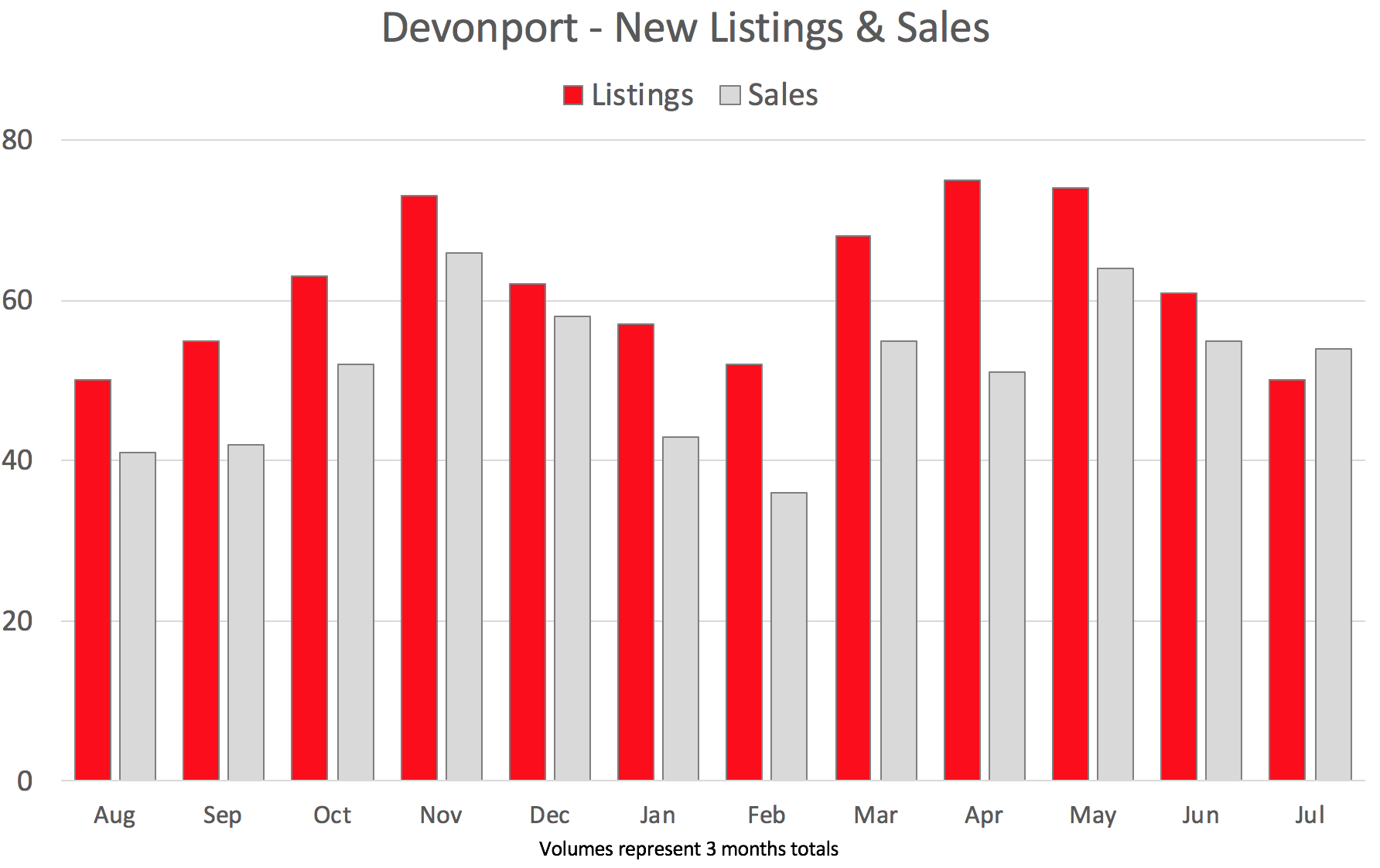 Devonport Property 12 month sales and listings chart July 2018.png