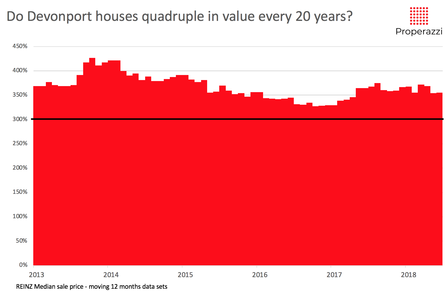 Annual_Devonport_Penninsula_Houses_92_to_Jun_2018.png