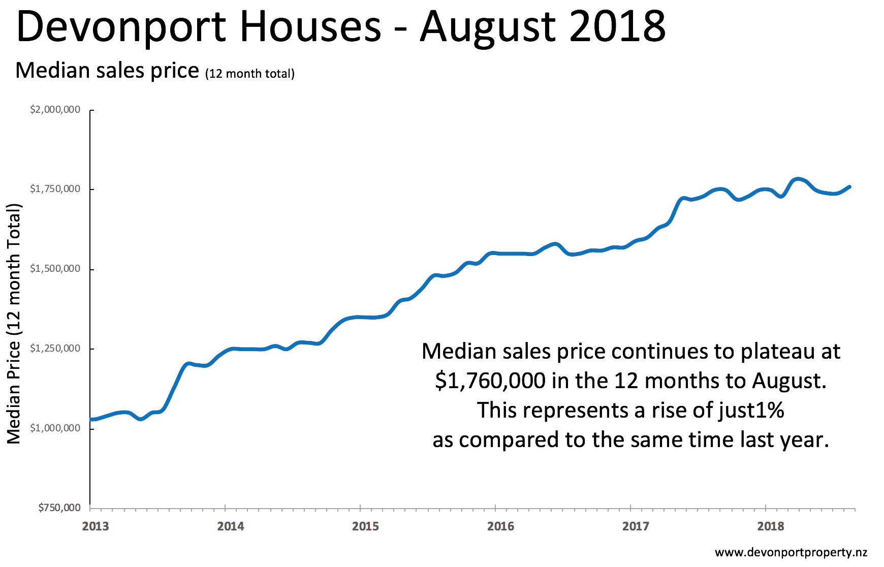 Devonport property median sales price of houses Aug 2018.png