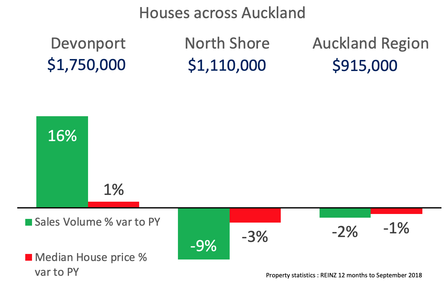 Devonport Property - relative price and sales to Auckland region Sep 2018.png