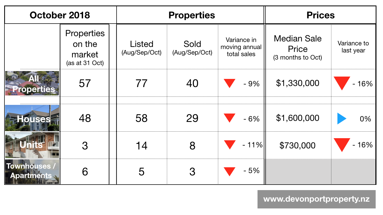 Devonport Property Summary Oct 2018.png