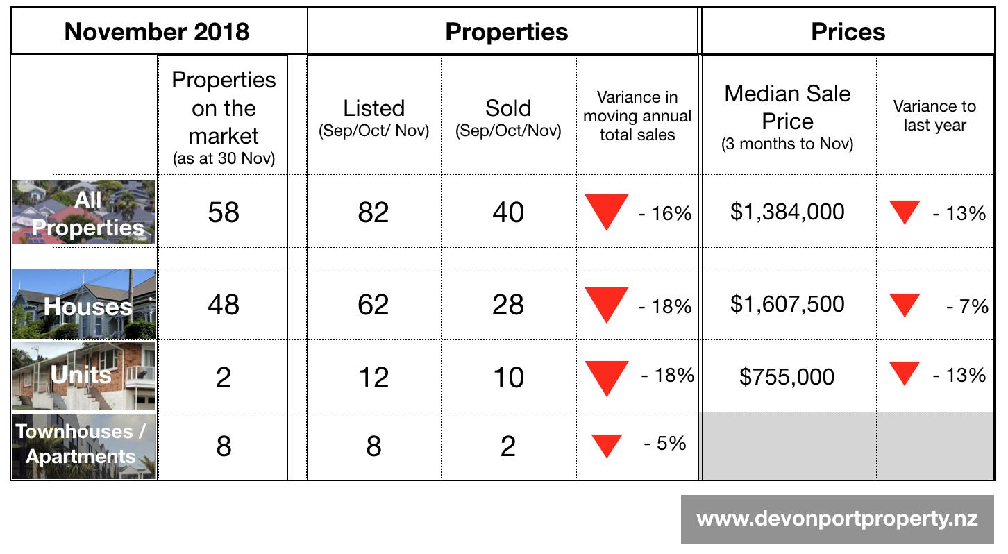 Devonport Property Nov 2018 - key data table.png